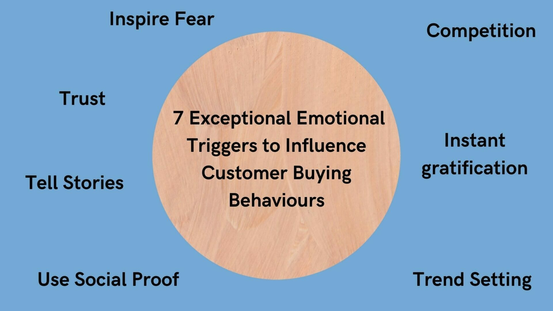 influence customer buying behaviours