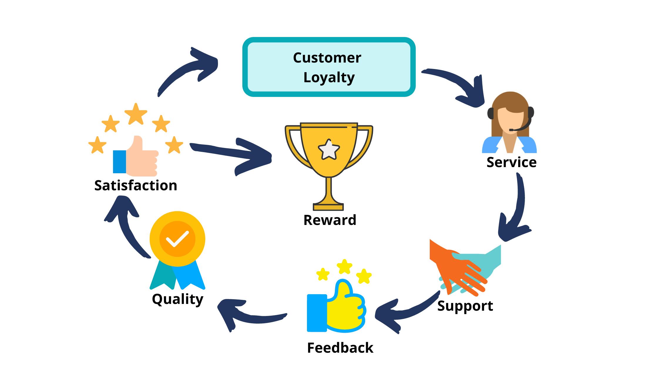 Customer loyalty dimensions